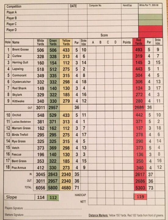 Scurmore scorecard